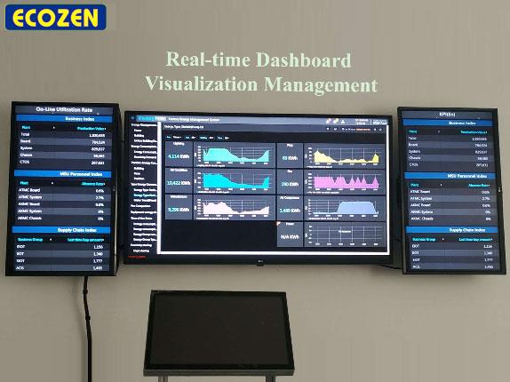 Hình ảnh phòng giám sát trung tâm trực quan hóa dữ liệu của khóa học IoT