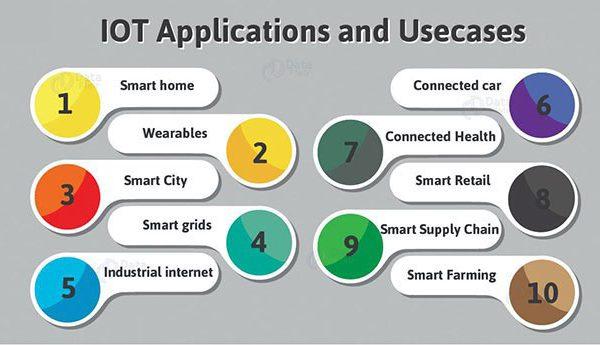 Top 10 ứng dụng thiết thực của Internet of Things