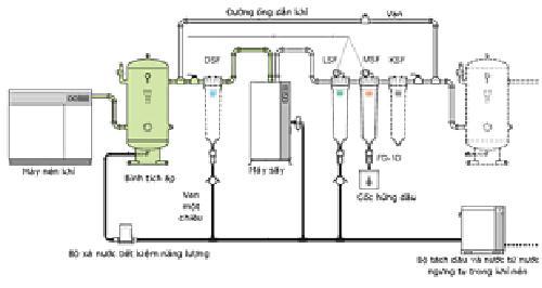 hướng dẫn lắp đặt đường ống khí nén